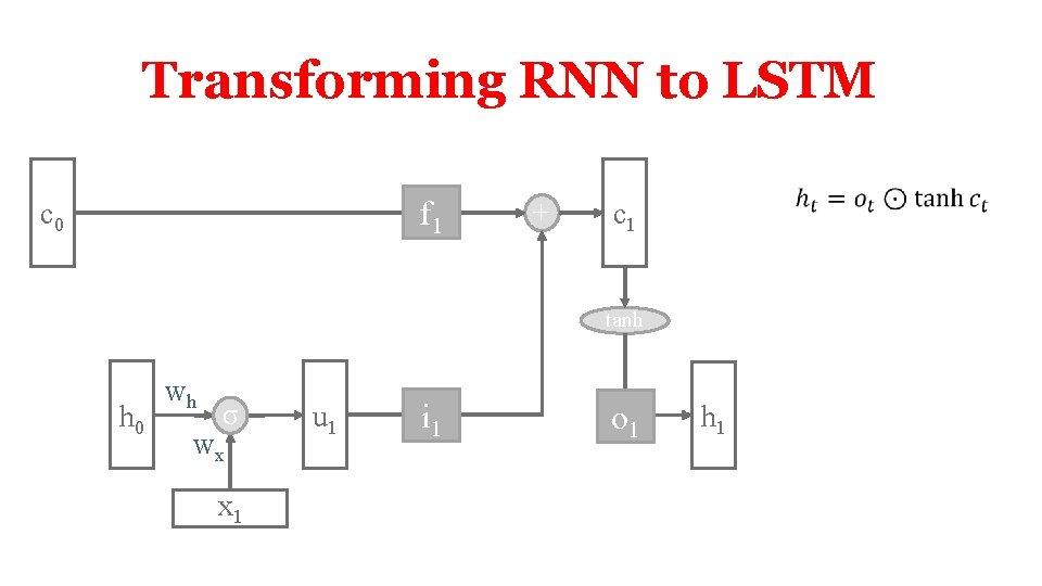 Transforming RNN to LSTM f 1 c 0 + c 1 tanh h 0