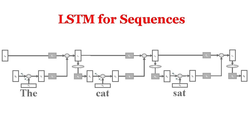 LSTM for Sequences f 1 c 0 + f 2 c 1 tanh h