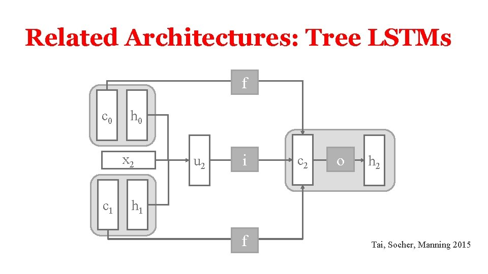 Related Architectures: Tree LSTMs f c 0 h 0 x 2 c 1 u
