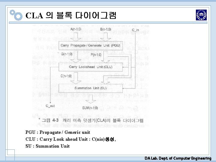 CLA 의 블록 다이어그램 PGU : Propagate / Generic unit CLU : Carry Look