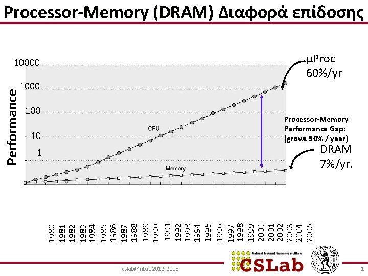 Processor-Memory (DRAM) Διαφορά επίδοσης µProc 60%/yr 10000 100 Processor-Memory Performance Gap: (grows 50% /