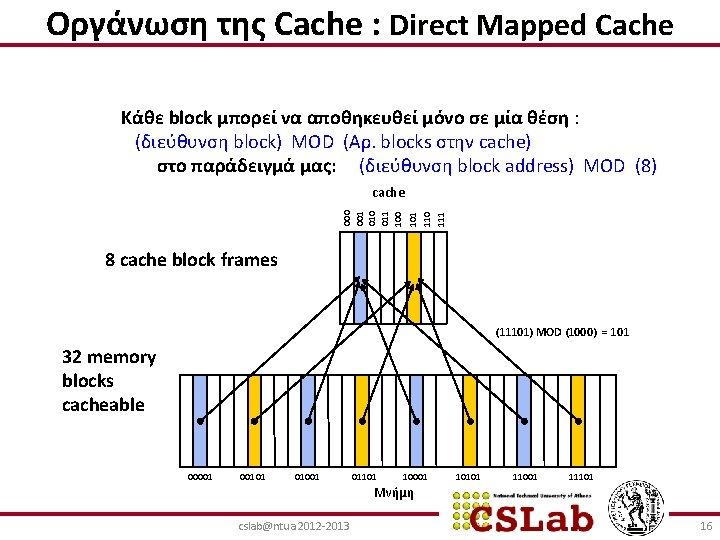 Οργάνωση της Cache : Direct Mapped Cache Κάθε block μπορεί να αποθηκευθεί μόνο σε