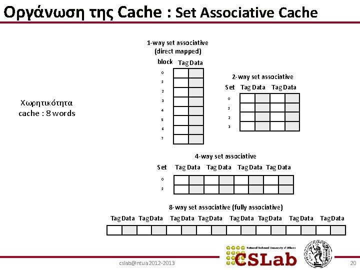Οργάνωση της Cache : Set Associative Cache 1 -way set associative (direct mapped) block