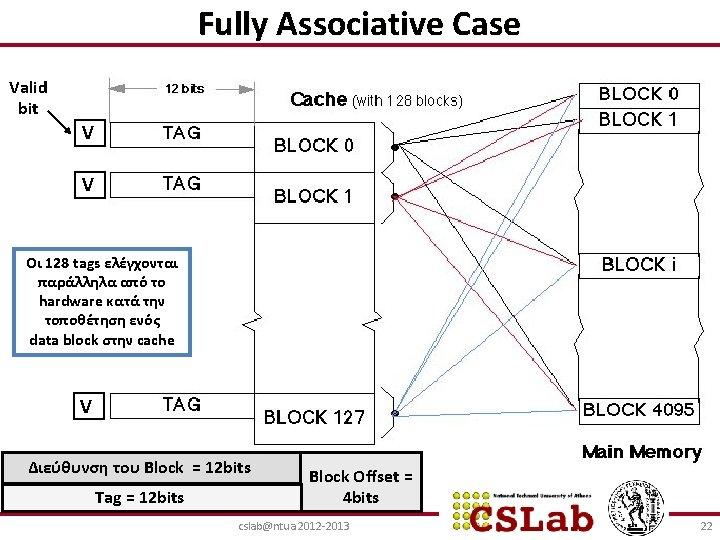 Fully Associative Case Valid bit V V Oι 128 tags ελέγχονται παράλληλα από το