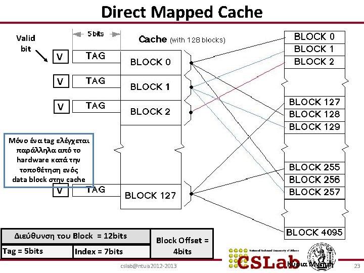 Direct Mapped Cache Valid bit V V V Μόνο ένα tag ελέγχεται παράλληλα από