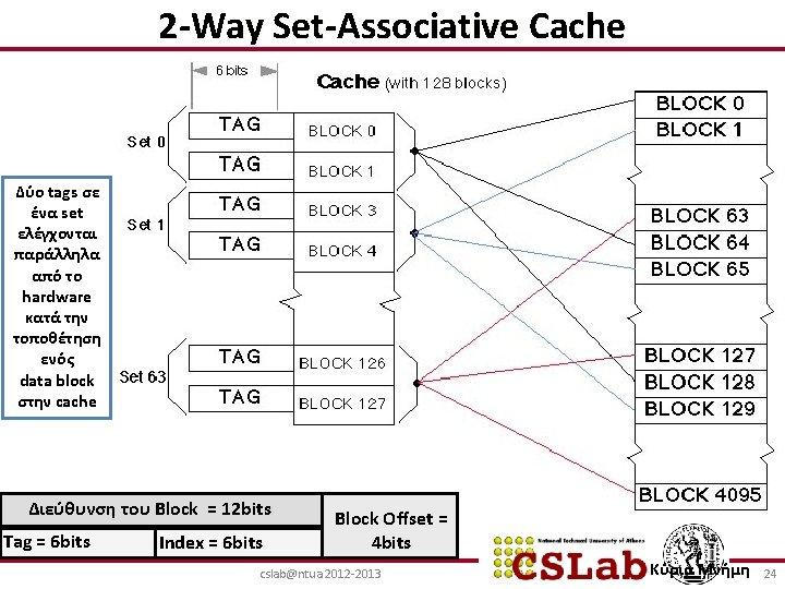 2 -Way Set-Associative Cache Δύο tags σε ένα set ελέγχονται παράλληλα από το hardware