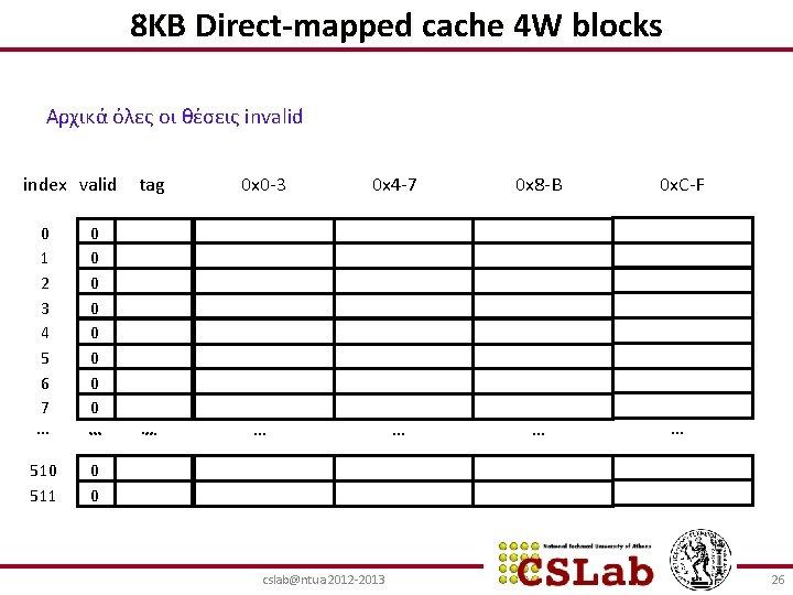 8ΚΒ Direct-mapped cache 4 W blocks Αρχικά όλες οι θέσεις invalid index valid 0