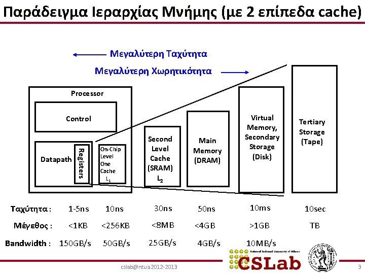 Παράδειγμα Ιεραρχίας Μνήμης (με 2 επίπεδα cache) Μεγαλύτερη Ταχύτητα Μεγαλύτερη Χωρητικότητα Processor Main Memory