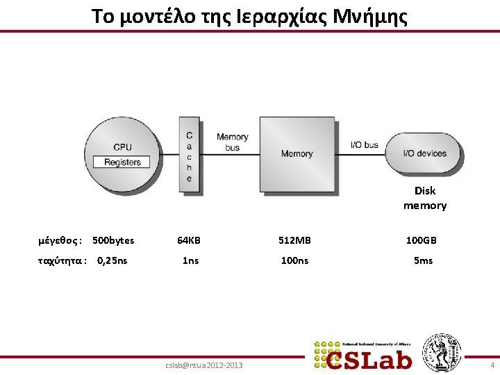 Το μοντέλο της Ιεραρχίας Μνήμης Disk memory μέγεθος : 500 bytes 64 KB 512