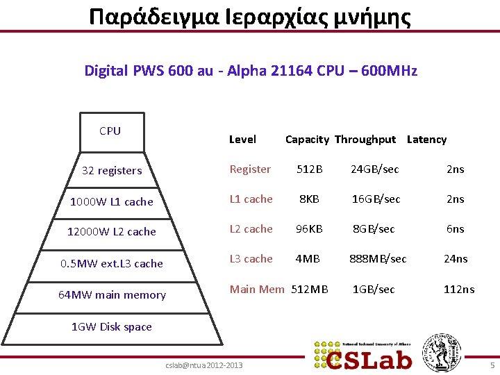 Παράδειγμα Ιεραρχίας μνήμης Digital PWS 600 au - Alpha 21164 CPU – 600 MHz