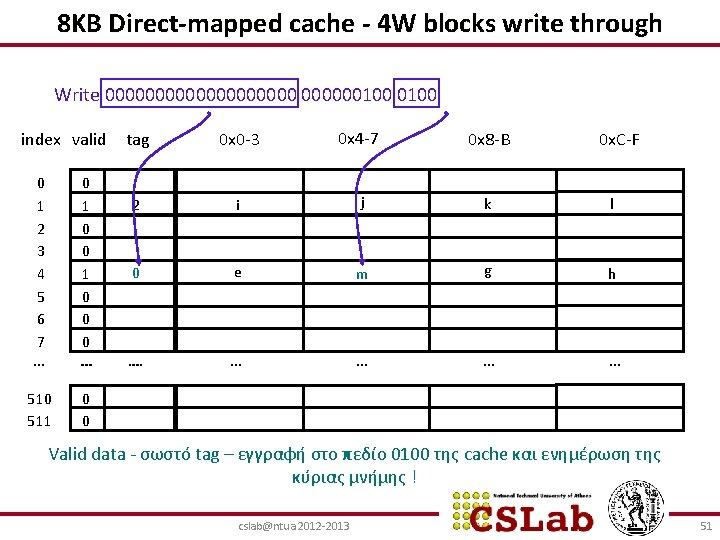 8ΚΒ Direct-mapped cache - 4 W blocks write through Write 0000000000100 index valid 0