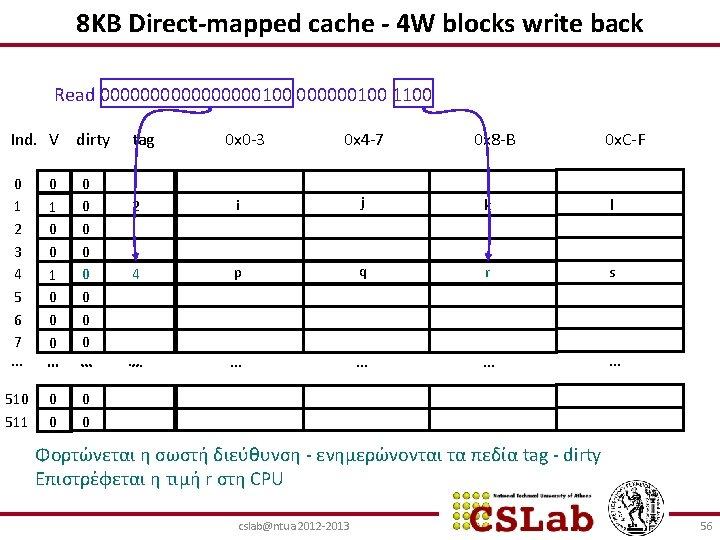 8ΚΒ Direct-mapped cache - 4 W blocks write back Read 00000000100 1100 Ind. V