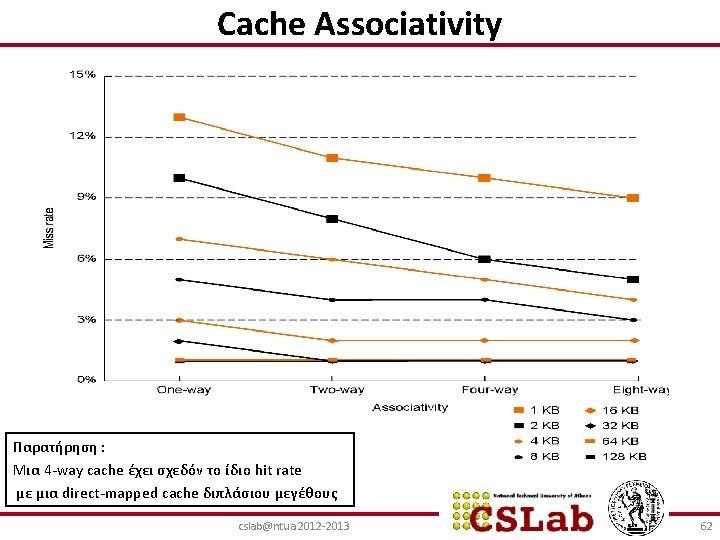 Cache Associativity Παρατήρηση : Μια 4 -way cache έχει σχεδόν το ίδιο hit rate