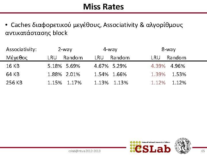 Miss Rates • Caches διαφορετικού μεγέθους, Associativity & αλγορίθμους αντικατάστασης block Associativity: Μέγεθος 16