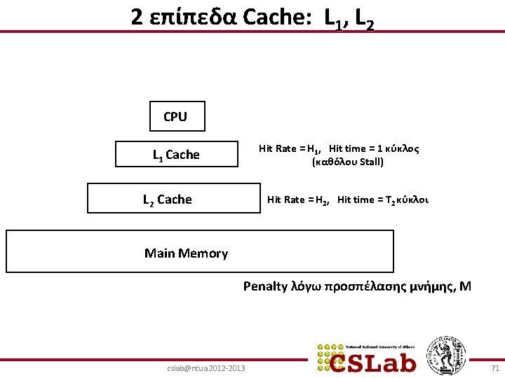 2 επίπεδα Cache: L 1, L 2 CPU Hit Rate = H 1, Hit