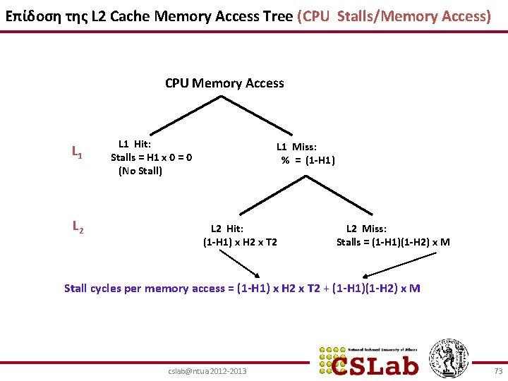 Επίδοση της L 2 Cache Memory Access Tree (CPU Stalls/Memory Access) CPU Memory Access