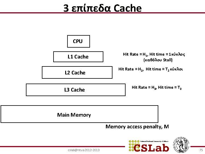 3 επίπεδα Cache CPU L 1 Cache L 2 Cache L 3 Cache Hit