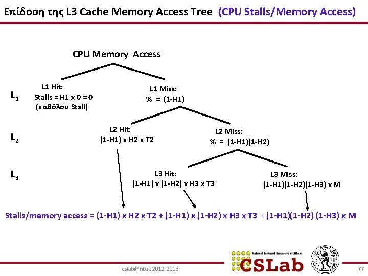 Επίδοση της L 3 Cache Memory Access Tree (CPU Stalls/Memory Access) CPU Memory Access