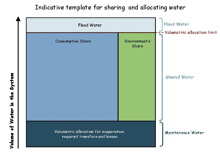 Volume of Water in the System Indicative template for sharing and allocating water