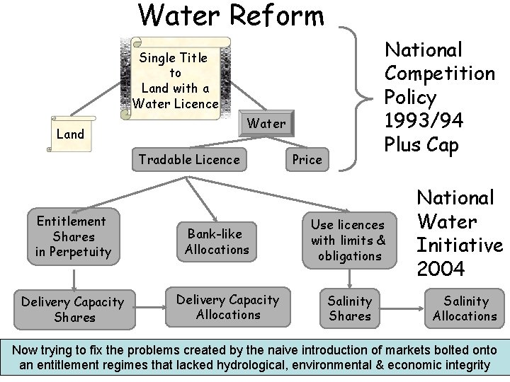 Water Reform National Competition Policy 1993/94 Plus Cap Single Title to Land with a