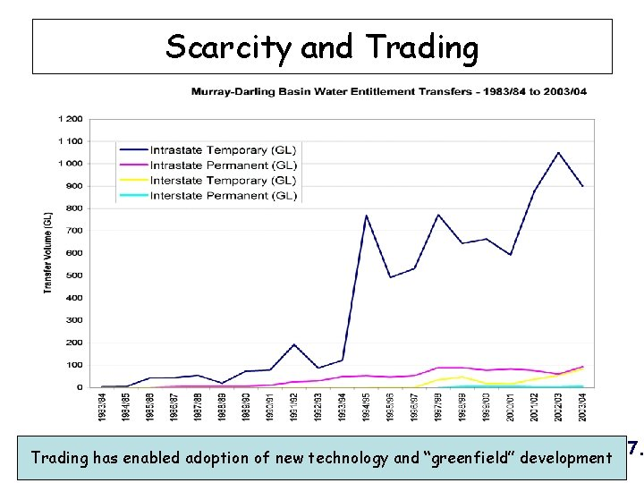 Scarcity and Trading § Source: Murray Darling Basin Commission, 2007. Trading has enabled adoption