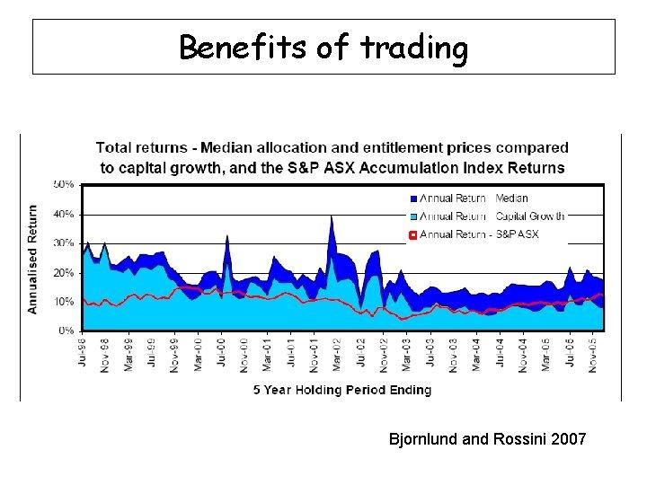 Benefits of trading Psi-Delta 2007 Bjornlund and Rossini 2007