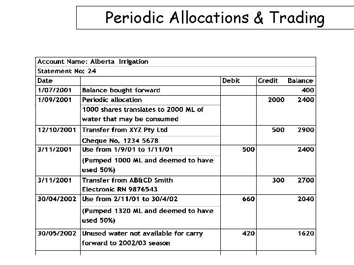 Periodic Allocations & Trading