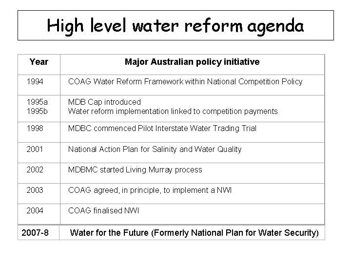 High level water reform agenda Year Major Australian policy initiative 1994 COAG Water Reform