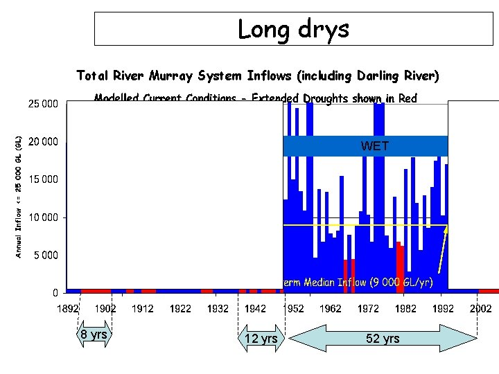 Long drys Total River Murray System Inflows (including Darling River) WET DRY 8 yrs