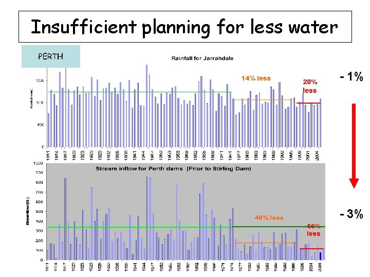 Insufficient planning for less water - 1% - 3%