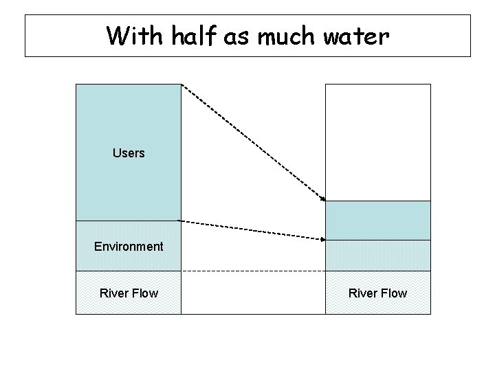 With half as much water Users Environment River Flow