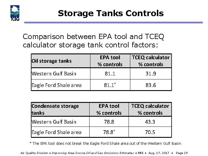 Storage Tanks Controls Comparison between EPA tool and TCEQ calculator storage tank control factors: