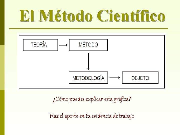El Método Científico ¿Cómo puedes explicar esta gráfica? Haz el aporte en tu evidencia
