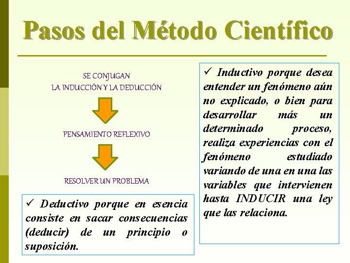 Pasos del Método Científico SE CONJUGAN LA INDUCCIÓN Y LA DEDUCCIÓN PENSAMIENTO REFLEXIVO RESOLVER