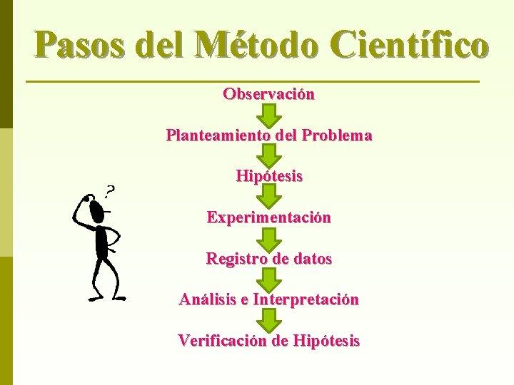 Pasos del Método Científico Observación Planteamiento del Problema Hipótesis Experimentación Registro de datos Análisis