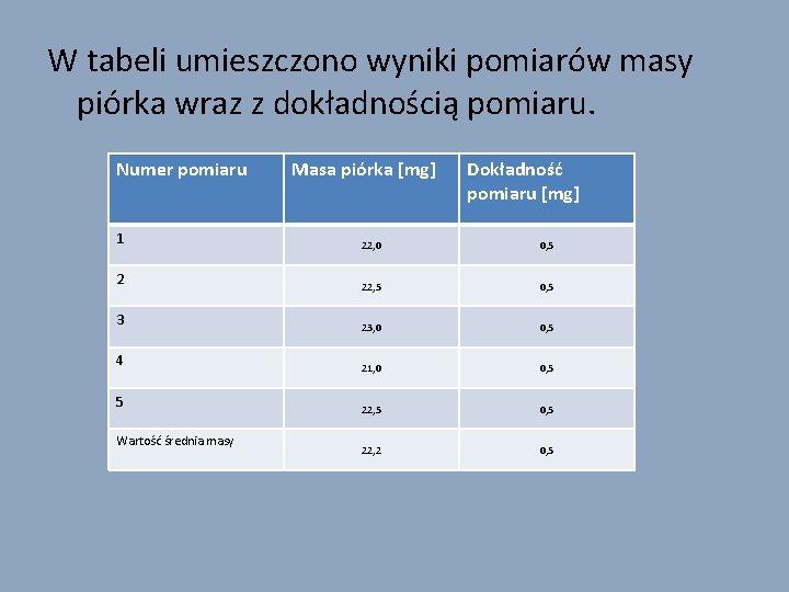W tabeli umieszczono wyniki pomiarów masy piórka wraz z dokładnością pomiaru. Numer pomiaru Masa