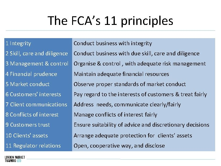 The FCA's 11 principles 1 Integrity Conduct business with integrity 2 Skill, care and