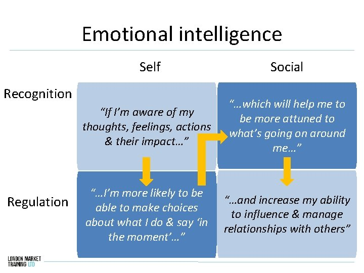 """Emotional intelligence Self Social """"If I'm aware of my thoughts, feelings, actions & their"""