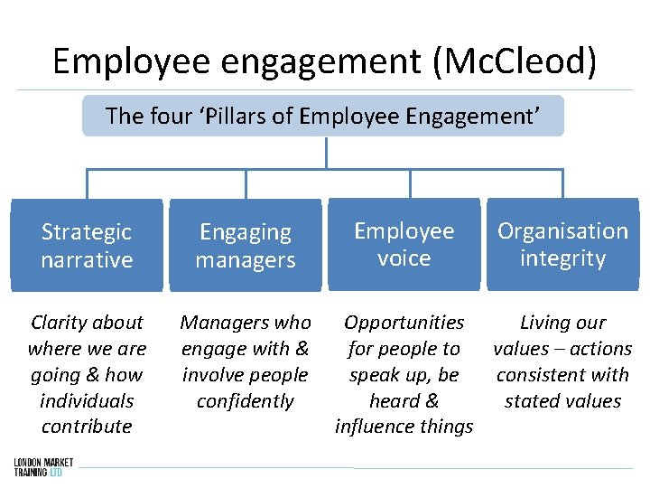 Employee engagement (Mc. Cleod) The four 'Pillars of Employee Engagement' Strategic narrative Engaging managers