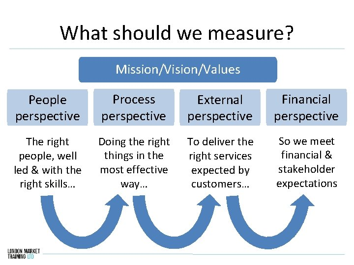 What should we measure? Mission/Vision/Values People perspective Process perspective External perspective Financial perspective The