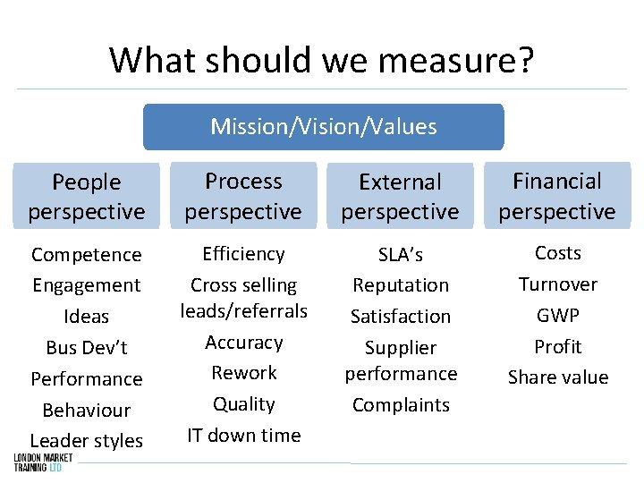 What should we measure? Mission/Vision/Values People perspective Process perspective External perspective Financial perspective Competence