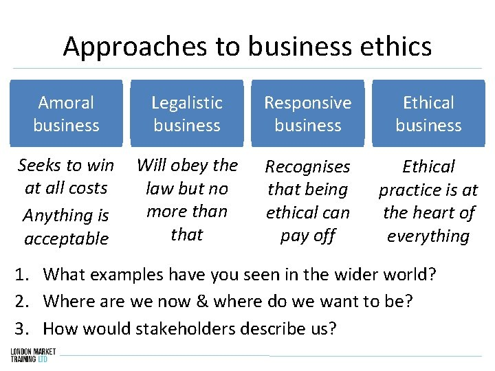 Approaches to business ethics Amoral business Legalistic business Seeks to win Will obey the