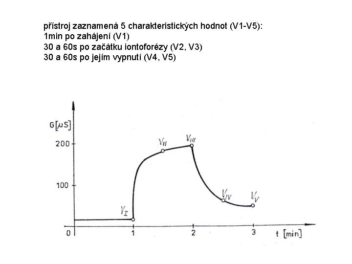 přístroj zaznamená 5 charakteristických hodnot (V 1 -V 5): 1 min po zahájení (V
