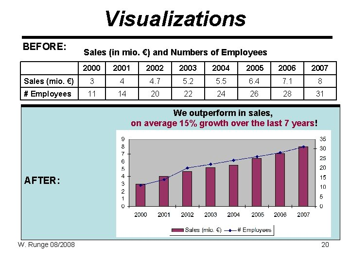 Visualizations BEFORE: Sales (in mio. €) and Numbers of Employees 2000 2001 2002 2003