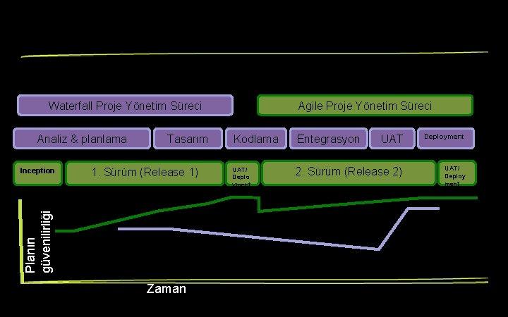 Waterfall Proje Yönetim Süreci Analiz & planlama 1. Sürüm (Release 1) Planın güvenilirliği Inception