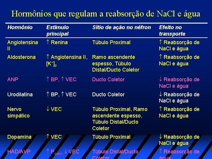 Hormônios que regulam a reabsorção de Na. Cl e água Hormônio Estímulo principal Sítio
