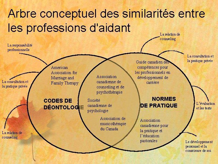 Arbre conceptuel des similarités entre les professions d'aidant La relation de counseling La responsabilité