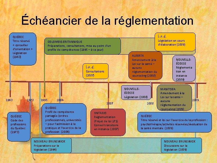 Échéancier de la réglementation QUÉBEC Titre réservé « conseiller d'orientation » Législation (1963) COLOMBIE-BRITANNIQUE