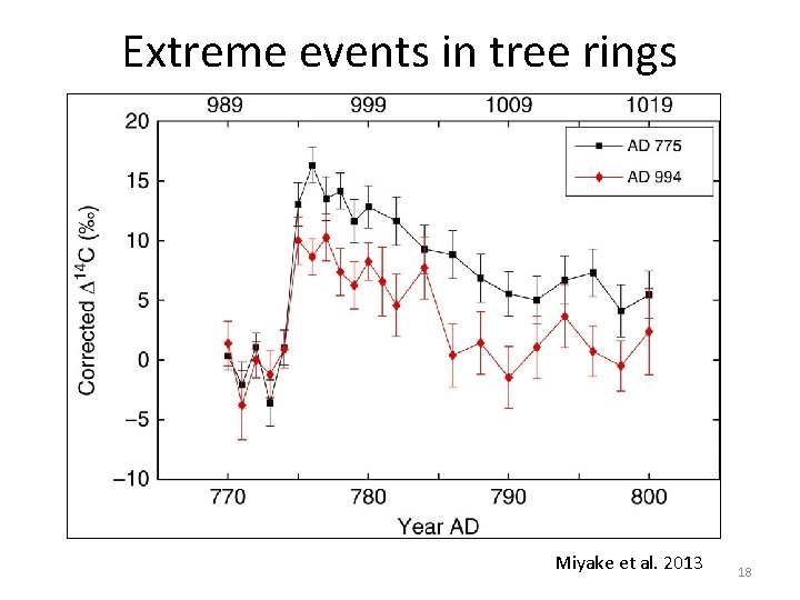 Extreme events in tree rings Miyake et al. 2013 18
