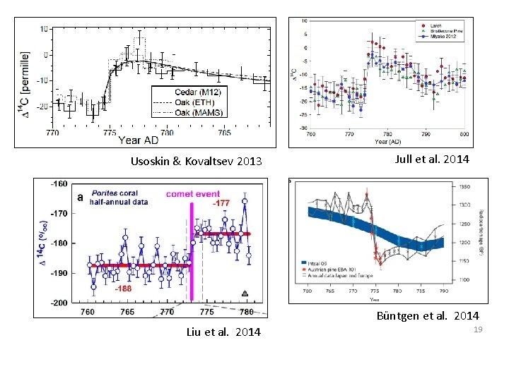 Usoskin & Kovaltsev 2013 Jull et al. 2014 Büntgen et al. 2014 Liu et